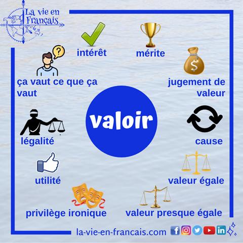 10_significations_du_verbe_valoir_schema