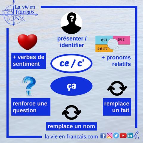 shema_la_difference_entre_ce_et_ça_en_francais